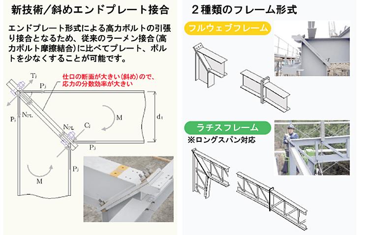 新技術斜めインドプレート接合 2種類のフレーム形成