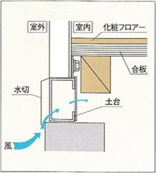 土台換気システム